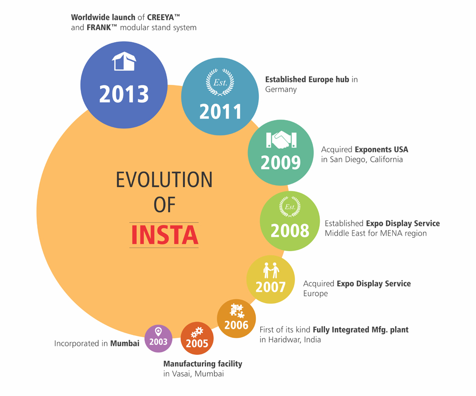 Evolution of Exhibition Company InstaGroup